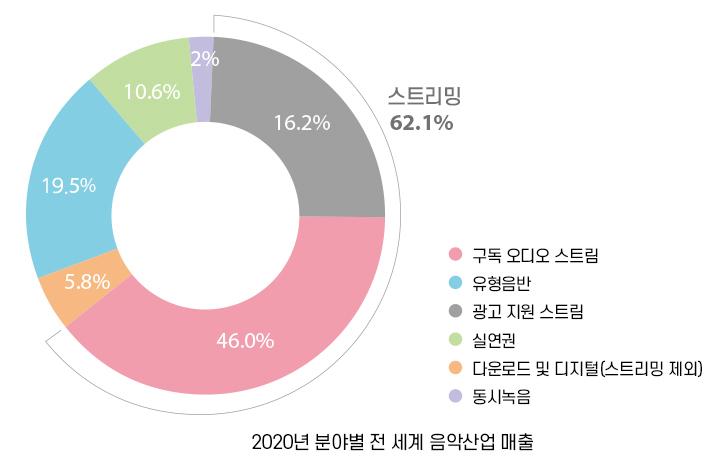 IFPI, 2020년 음악산업 동향 분석